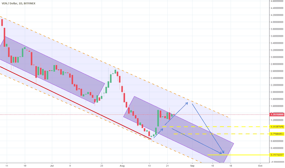 VENUSD: Perfect compliance to the Channel Down. Still short.