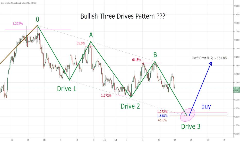 USDCAD: Bullish Three Drives Pattern ???