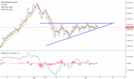 BANKNIFTY: Ascending triangle BNIFTY