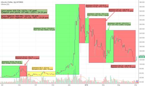 LTCUSD: LTC_USD циклы