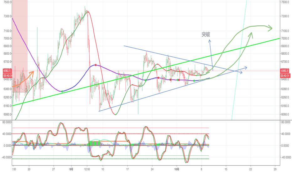 XBTUSD: 上升三角已经建立 看突破