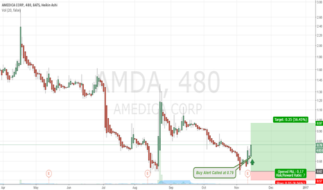 AMDA: $AMDA Set to Move Up, Buy Alert Called at 0.79 (Swing-Mid Hold)