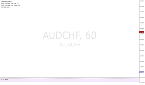 AUDCHF: AUDCHF-Long to Missed Pivots