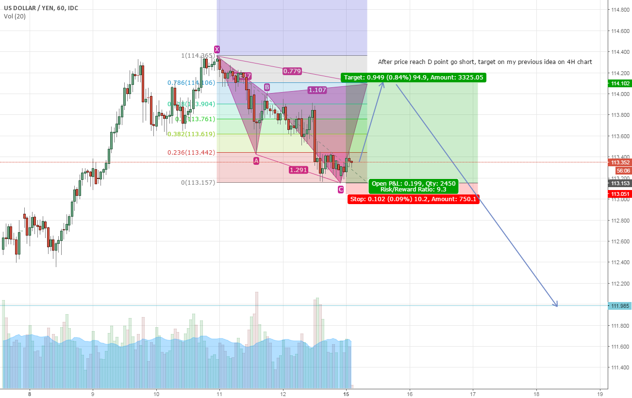 Long, another entry for 4h SHORT