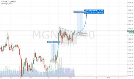 MGNT: Акции магнита