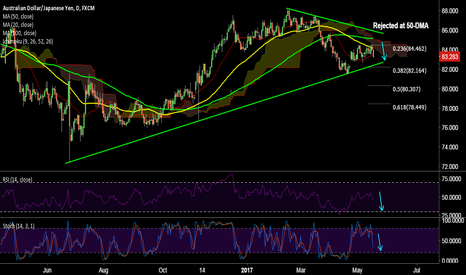 AUDJPY: AUD/JPY rejected at 50-DMA, retrace upto 82.50 likely