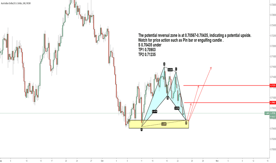 AUDUSD: AUDUSD will complete the bullish bat pattern