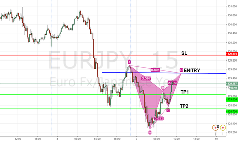 EURJPY: BEARISH BAT COMPLETION