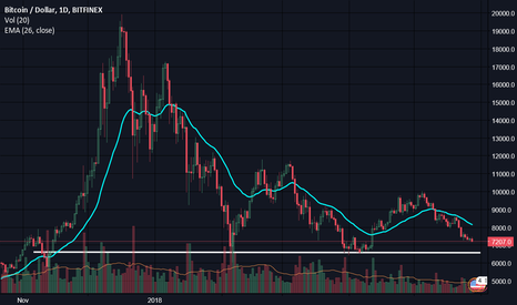 BTCUSD: Bears trying to claw their way to $6,500