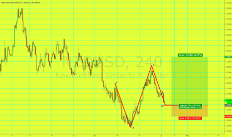 NZDUSD: LONG NZD/USD AB=CD Pattern