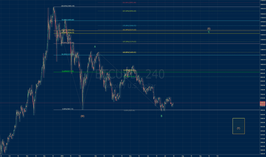 BTCUSD: BTC possible road map to complete this complex correction