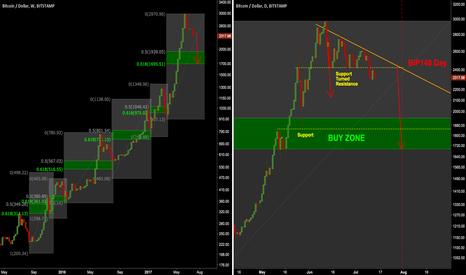 BTCUSD: BTC/USD: 20-30% short