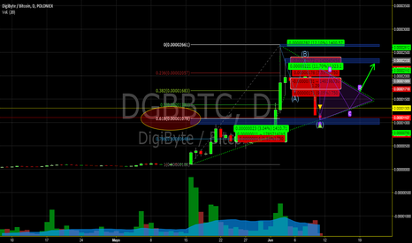 DGBBTC: DGB/BTC
