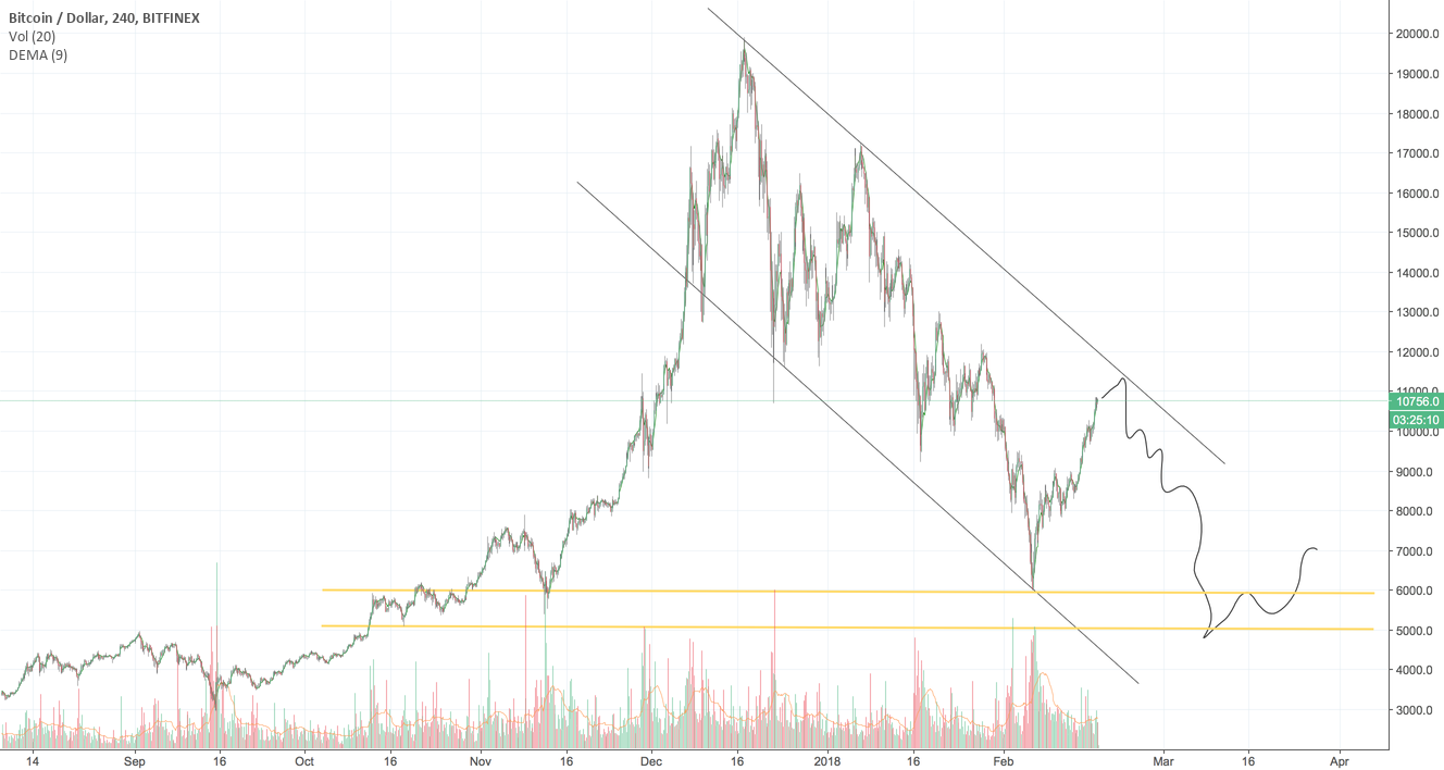 BTC - BULL TRAP - why I am not buying at +$10,000