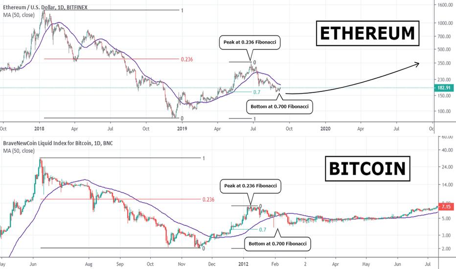 ETH USD - Ethereum Price Chart — TradingView