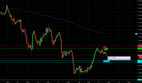 USDJPY: Going  For a small Short Soon