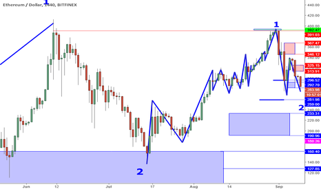 ETHUSD: ETHUSD Perspective And Levels: 260 Support Test?