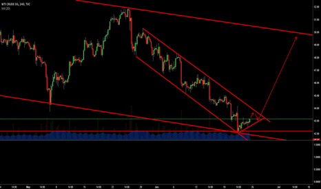 USOIL: 42 is WEEKLY support. We now have rebound... Time to call bottom