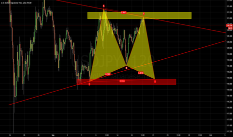 USDJPY: Usdjpy potential butterfly pattern in ther making