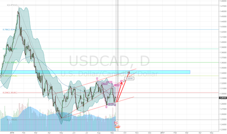 USDCAD: usdcad bullish to 1.32218