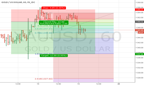 XAUUSD: Short XAU/USD (Gold)