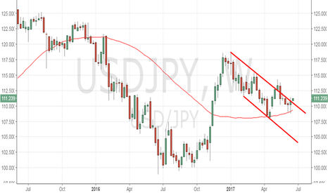 USDJPY: USD/JPY eyes May high of 114.36