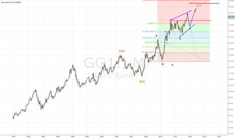 GG1!: Euro Bund Future. The End is Near. Big Big Pic Wise.
