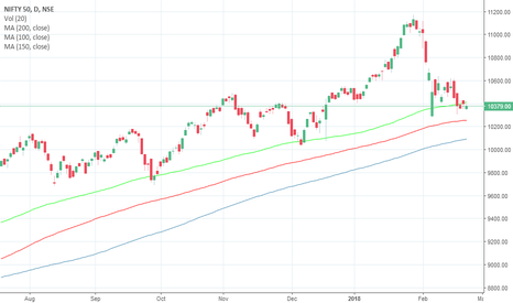NIFTY: Short Nifty below 10400 for levels of 10250 in March series