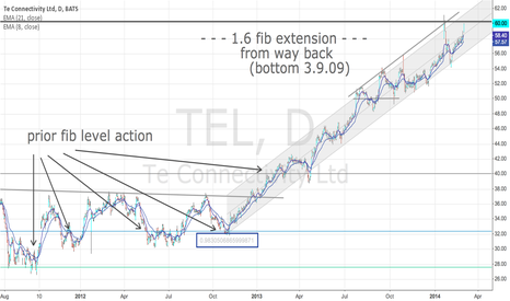 TEL: TEL Linear Regression Channel with Fibs