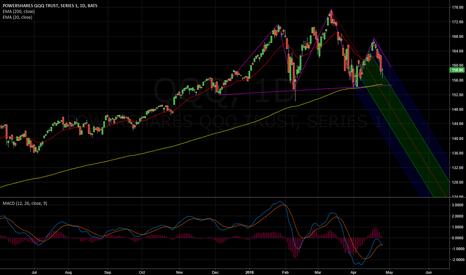 QQQ: Caution on NASDAQ (QQQ). Market forming a TOP.