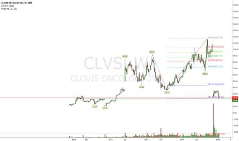 CLVS: Will $22.9 hold?