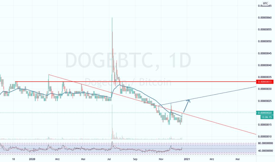 btc doge tradingview este bitcoin o investiție inteligentă