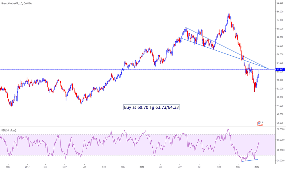 BCOUSD: Buy Brent Crude Oil