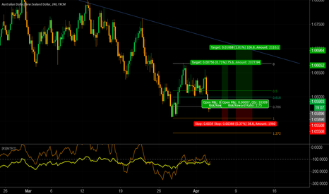 AUDNZD: AUDNZD BUY (nothing new...)