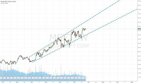 MSFT: I believe MSFT is a Short