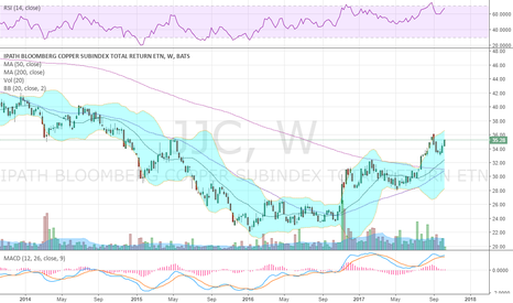 JJC: Wanna buy a metal? This is much cleaner looking chart than Gold