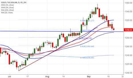 XAUUSD: Gold declines on hawkish Fed statement, good to sell on rallies
