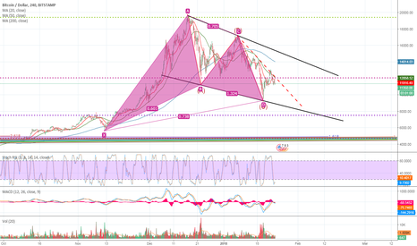 BTCUSD: BTC / USD bullish signs all over