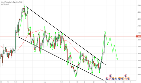 EURCAD: EURCAD 4H TECHNICAL ANALYSIS