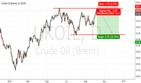UKOIL: Perfect time to go short on #UKOIL!