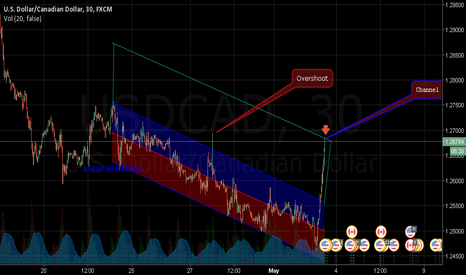 USDCAD: Channel Doubled on USDCAD