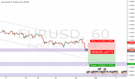 EURUSD: EURUSD H1 Demand & Supply