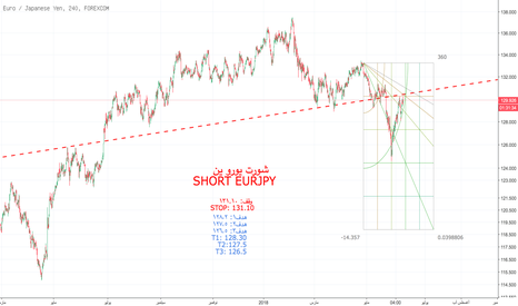 EURJPY: شورت يورو ين