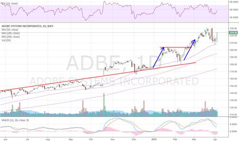 ADBE: $ADBE also breaking bull flag
