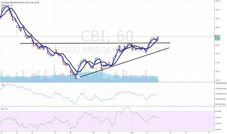 CBI: $CBI breakout
