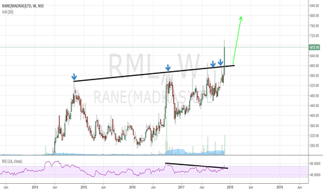 RML: Breakout