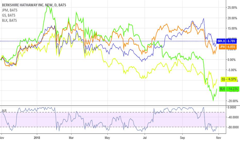 BRK.B: brk.b, JPM, GS, BLK