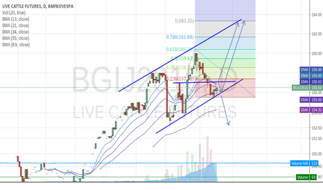 BGIJ2016: BGI possible moviments