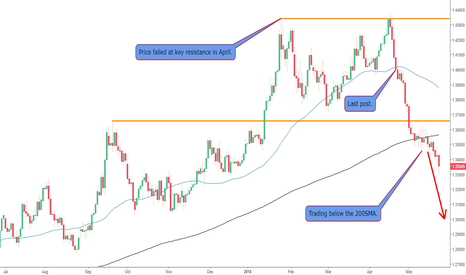 GBPUSD: Bearish Bias on The GBPUSD