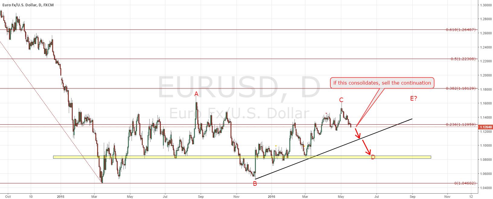 EURUSD short